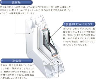 優れた断熱性を持つLow-E複層ガラス