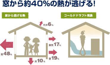 窓から約40%の熱が逃げる